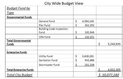 City Wide Budget View 09242015_thumb.jpg